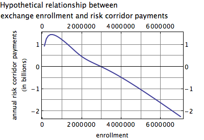 Hypothetical relationship between enrollment and risk corridor payments