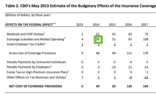 CBO projections on the cost of the Exchanges