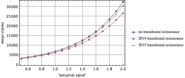 Mean claims as a function of actuarial value parameter for various assumptions about reinsurance