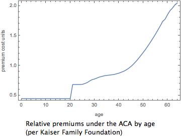 ACA Premiums