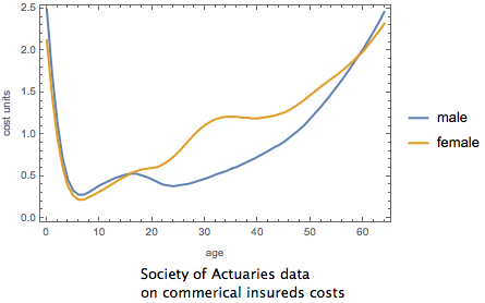 Society of Actuaries data on gender, age and commercial insured expense