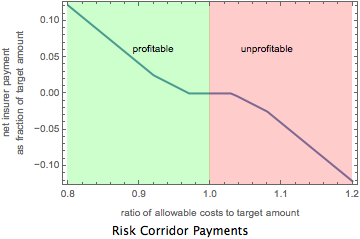 How much the insurer pays (positive) or receives (negative) under Risk Corridors as a function of  measurement of profitability