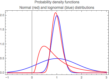 Examples of probability density functions for normal and lognormal distributions