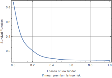 Exceedance curve for losses of low bidder assuming mean premium is true risk for aggregated purchaser types