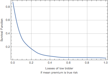 Exceedance curve of the distribution of losses of low bidders for random plan-purchaser combinations on the assumption that the mean premium represents the true risk