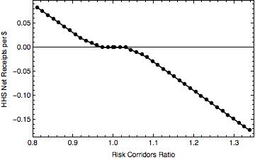 RiskCorridorsRatioToHHSNetReceipts