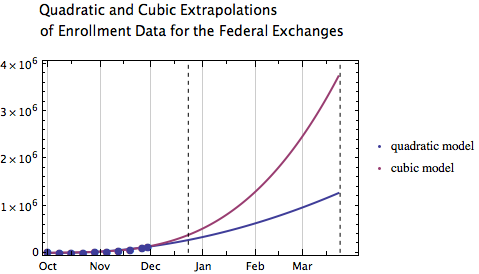Extrapolation of enrollment data